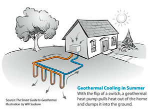 Geothermal heat pump contractor in [city 3]
