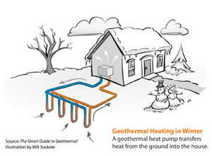 Geothermal heat pump installation in [city 1]
